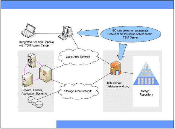 Architettura hardware e di rete for Software di progettazione di architettura domestica