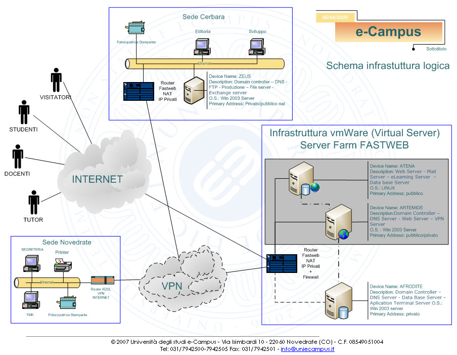 Network Diagram Virtual Servers Choice Image How To Guide And Refrence